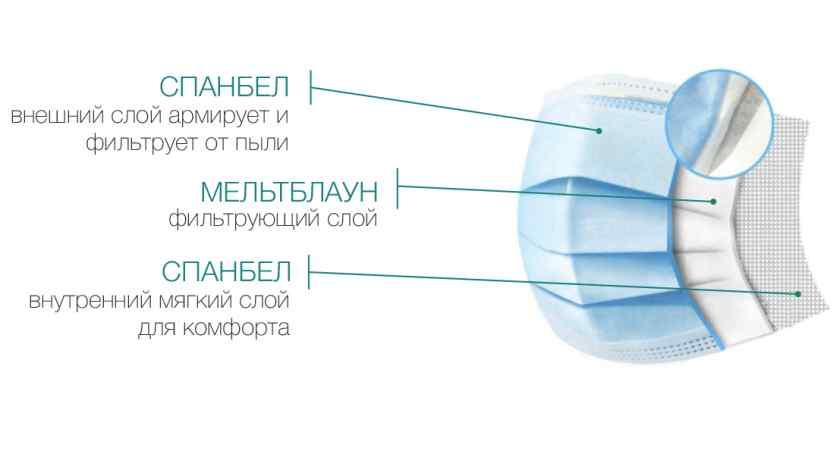 Какой стороной носить одноразовую медицинскую маску?